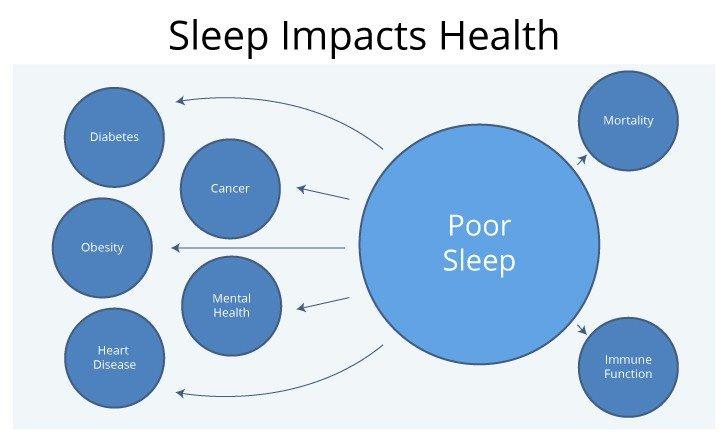 Sleep-Impacts-Health